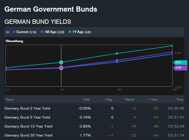 Ger_bonds