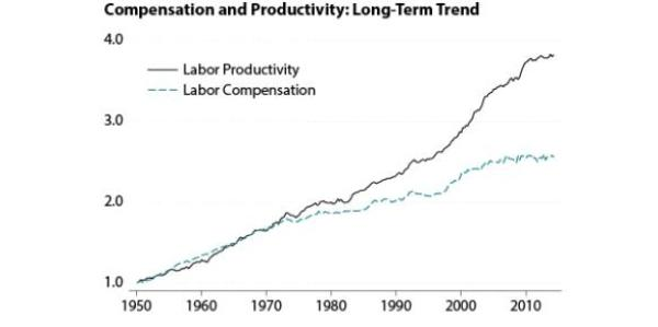 Labor-productivity-versus-compensation